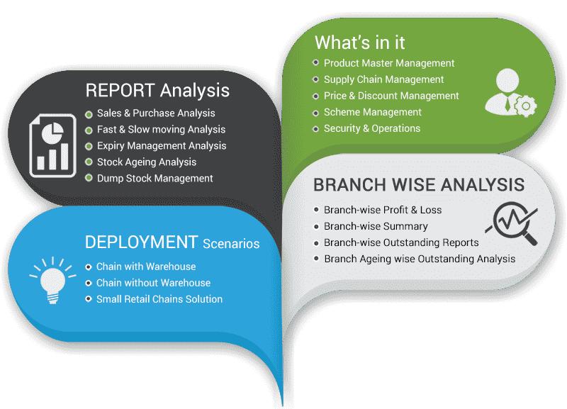 Parnets Retails Software